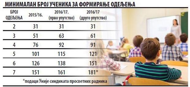 Смањује се број одељења
